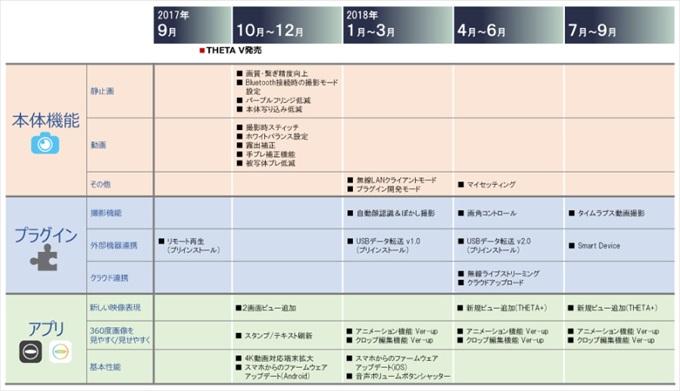 THETAV_UpgradeSchedule