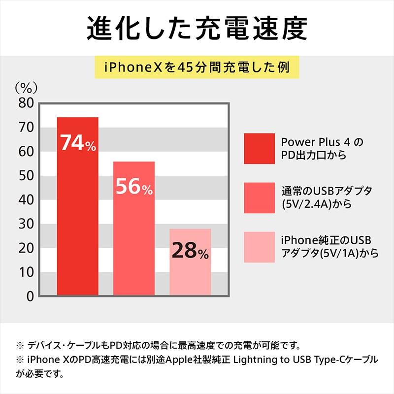 コンパクトボディに最新急速充電規格対応モバイルバッテリー『cheero Power Plus 4 13400mAh』