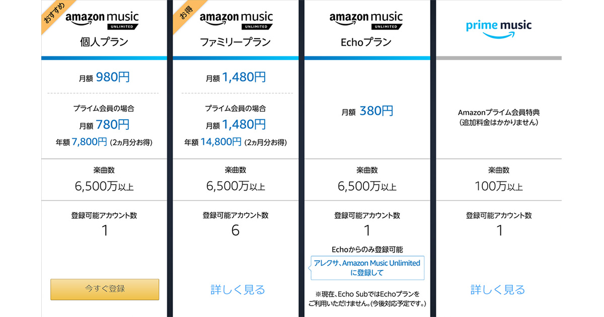 Amazon Music Unlimited料金プラン