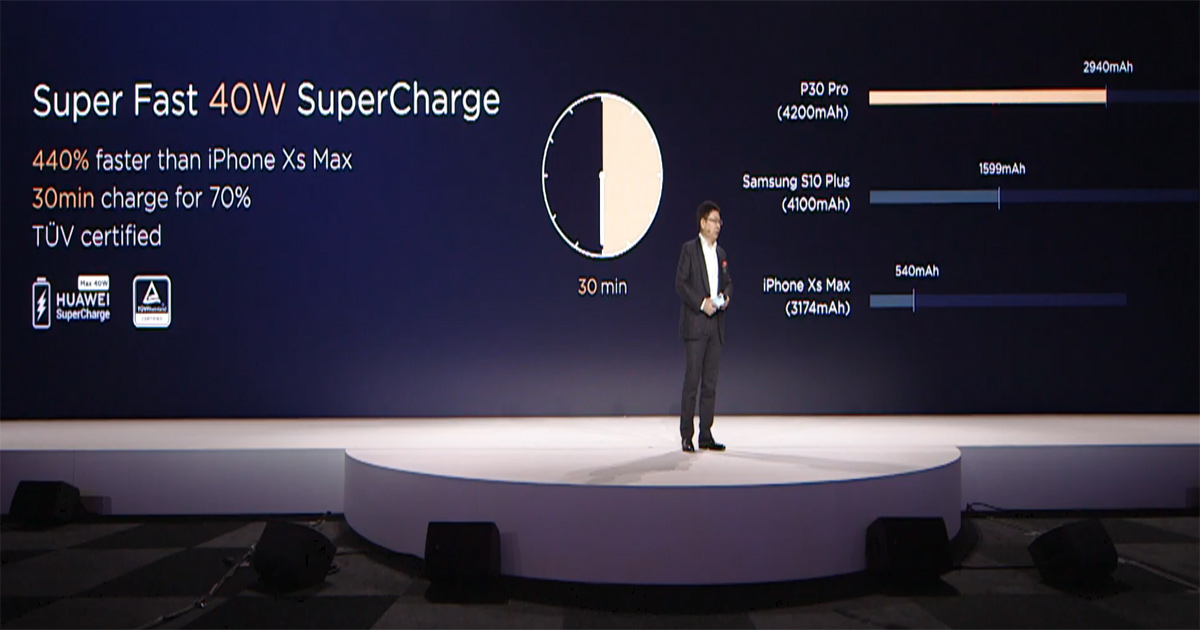 TÜVSafety Certified HUAWEI SuperCharge
