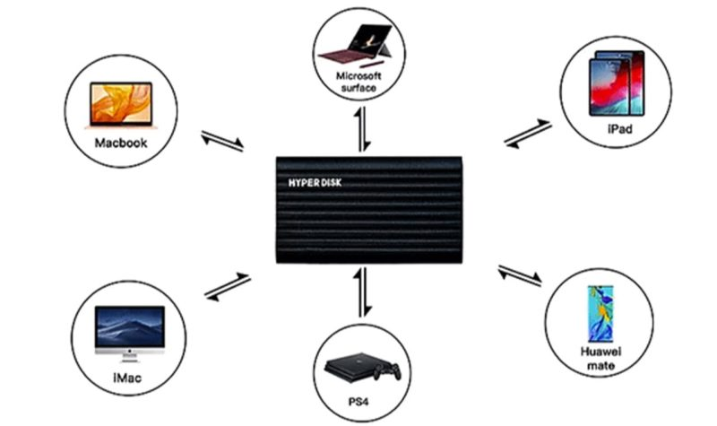 ポータブルSSD「HyperDisk」が接続可能なデバイス